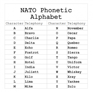 Phonetic-Alaphabet-Words-for-Letters